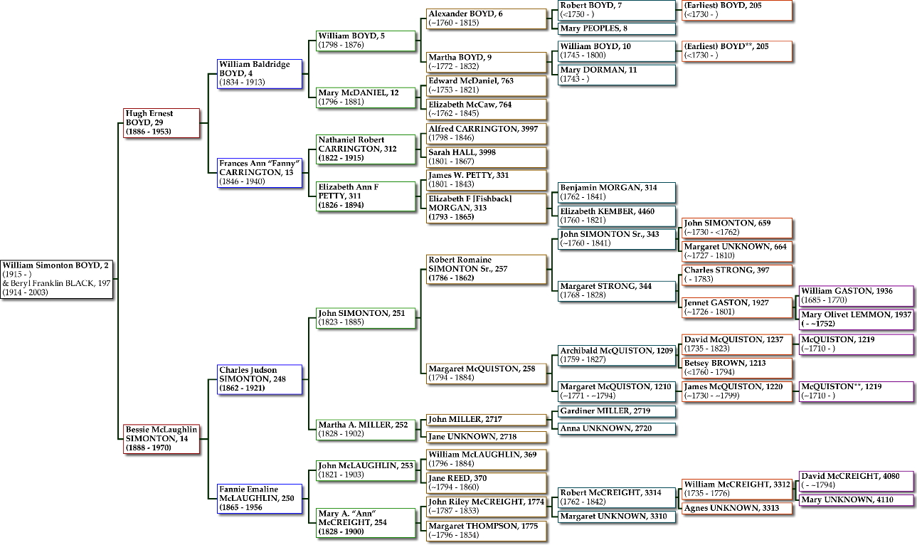 William Boyd Pedigree